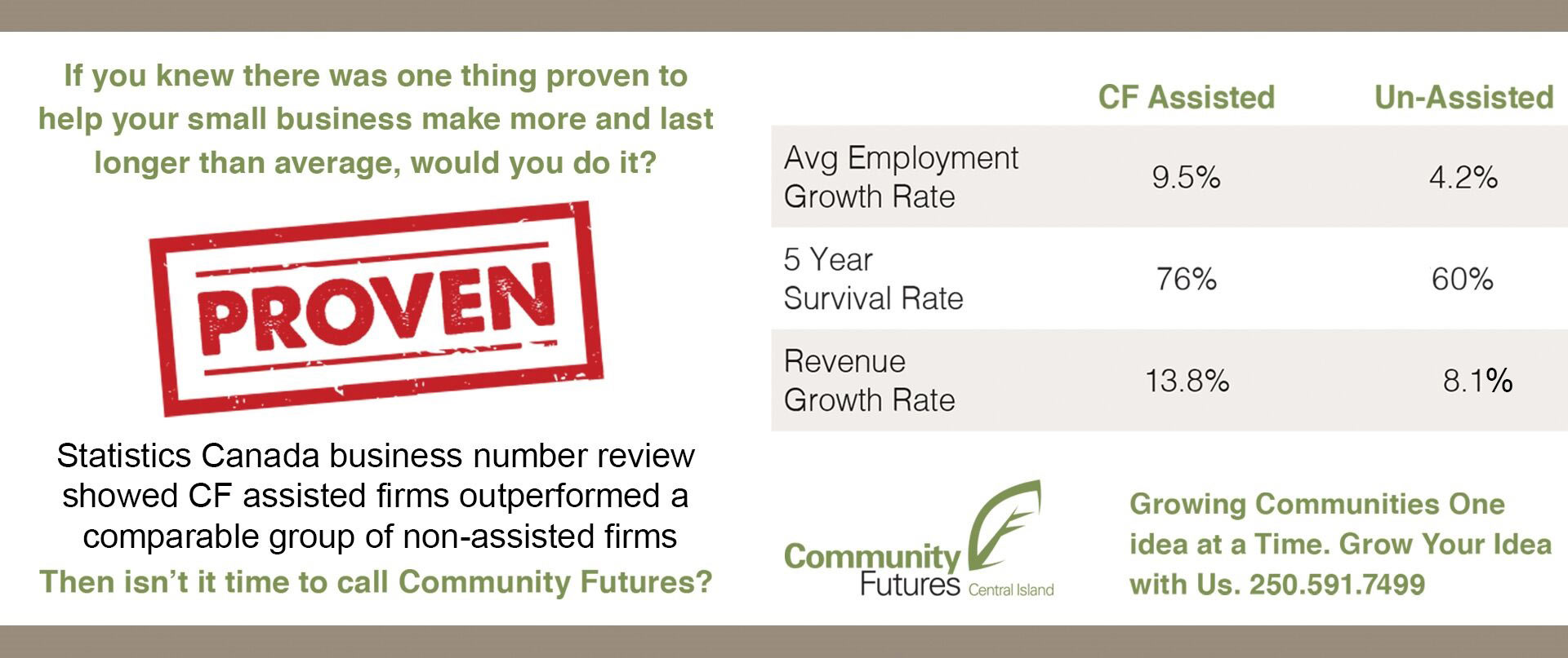 Community Futures - Statistics Canada information
