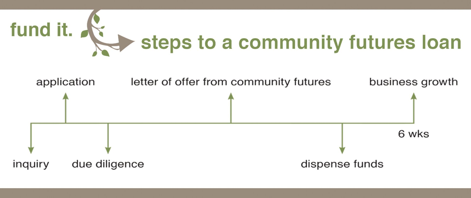 Community Futures loan process